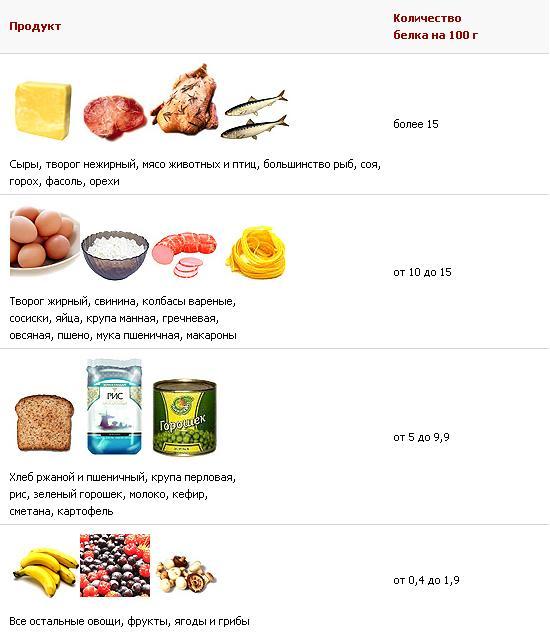 Какие Продукты Содержат Белок При Диете. Белковая пища список продуктов