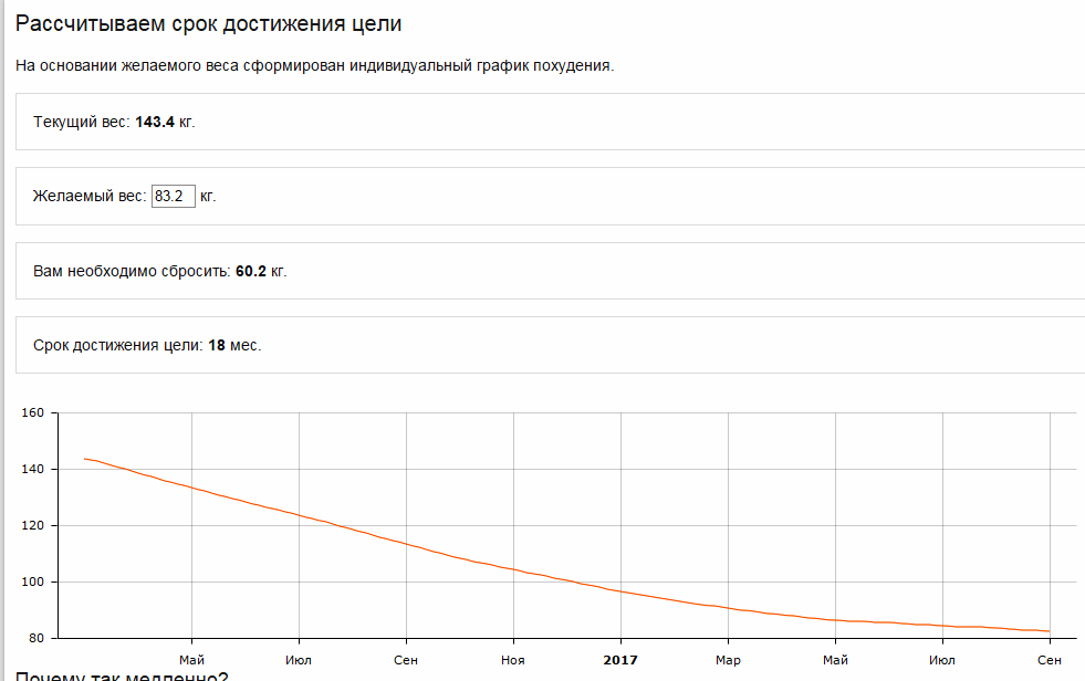 Есть График Похудения. Как похудеть за 1 месяц: программа похудения