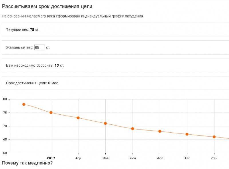 График Похудения Таблицы. График похудения