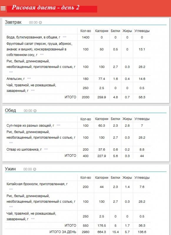 Безуглеводная Диета Чечевица. Безуглеводная диета: эффективное жиросжигание в домашних условиях