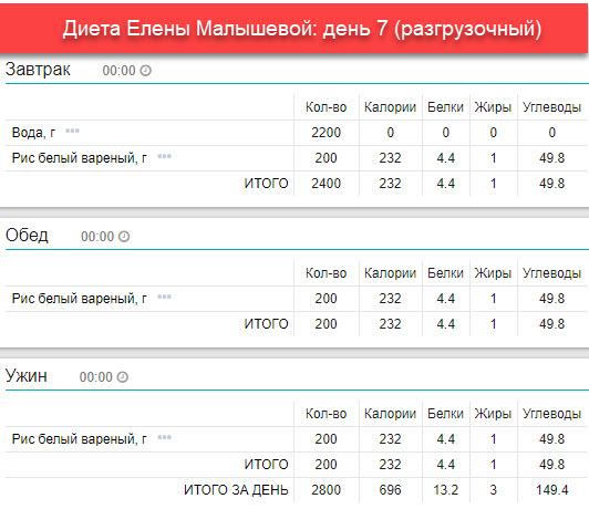 Таблица Диеты Малышевой.
