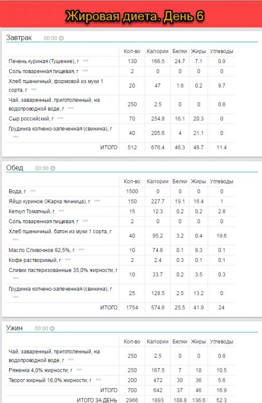 жировая диета квасневского отзывы и результаты