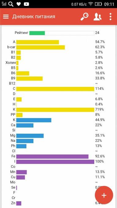 Рейтинг Эффективности Диета. Составлен рейтинг лучших диет